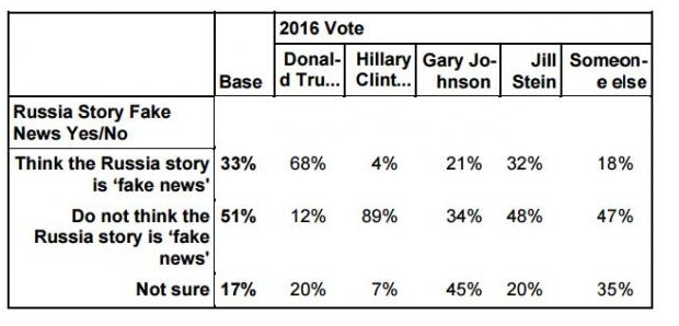 真的有近半数美国人要弹劾特朗普?