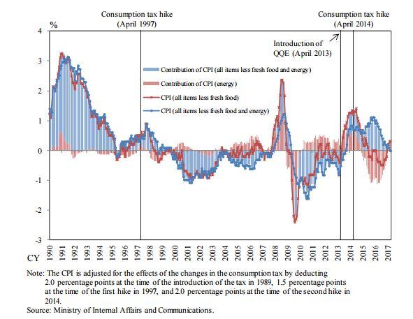 日本央行票委:退出刺激政策时 央行不会遭受长期大额损失