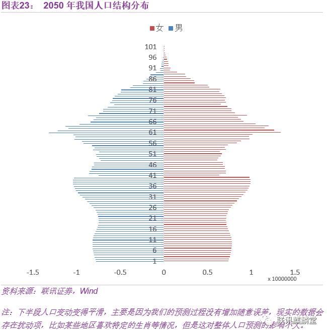 中国人口老龄化_中国人口 2050