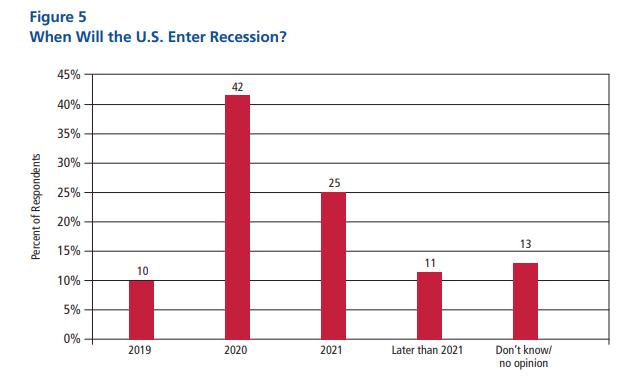 2019年美国经济数据_2019年一季度美国经济表现靓丽,实际GDP增速创四年同期新高