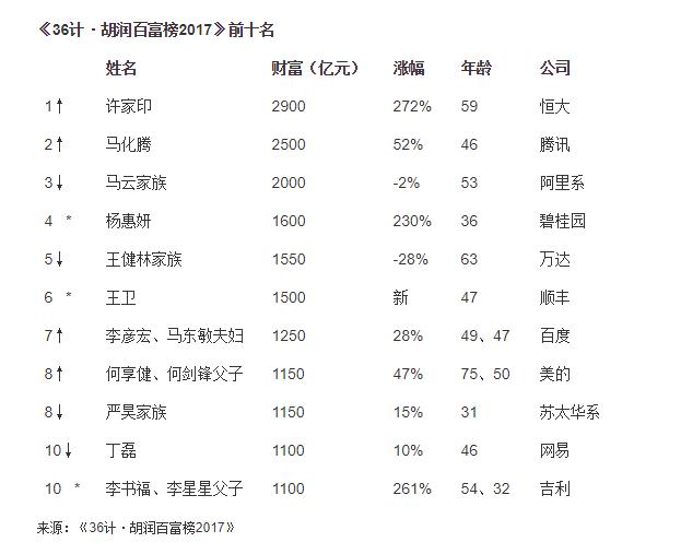 """与去年排行榜数据相比,腾讯董事会主席马化腾财富增长了52%,而阿里巴巴的马云及其家族的财富缩水了2%。胡润表示:""""中国的首富和二富仍然分别来自地产和IT行业,只不过今年许家印代替了王健林,马化腾代替了马云。"""""""