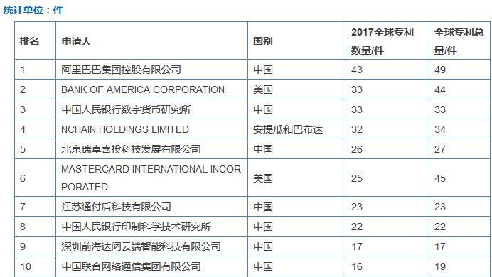 中国央行——全球最懂区块链的央行
