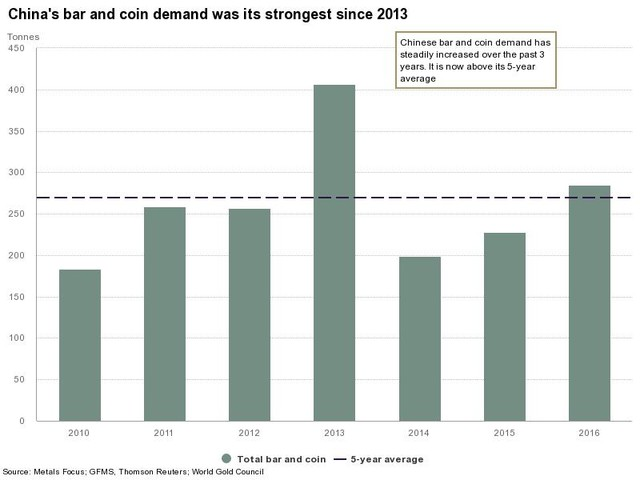 China's bar and coin demand