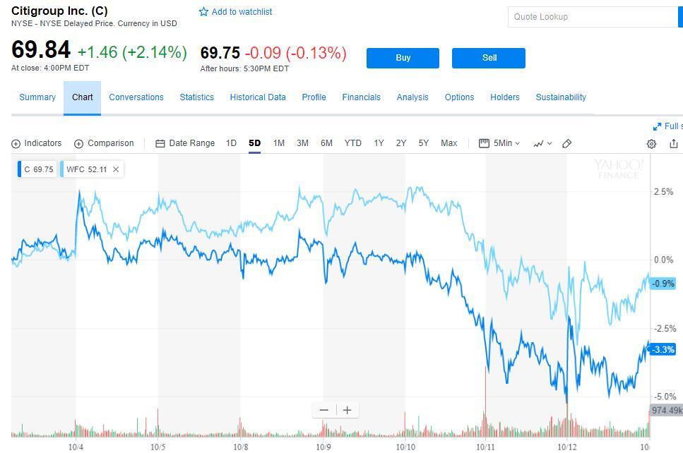 银行财报开门红:花旗净利润远超预期 富国净利同比大增33%