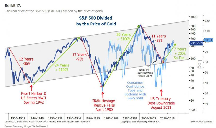 https://www.zerohedge.com/sites/default/files/inline-images/S%26P%20in%20real%20terms%20MS%20gold.jpg