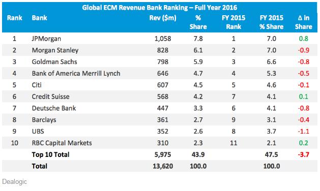 摩根大通佔據7.8%的權益市場份額,其次是摩根士丹利和高盛。 這也是大摩唯一超越高盛的業務。