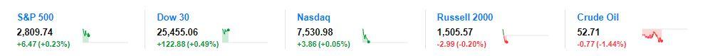 美股连涨两日 道指涨百点 美债收益率下跌 中概股普跌 _德国新闻_德国中文网
