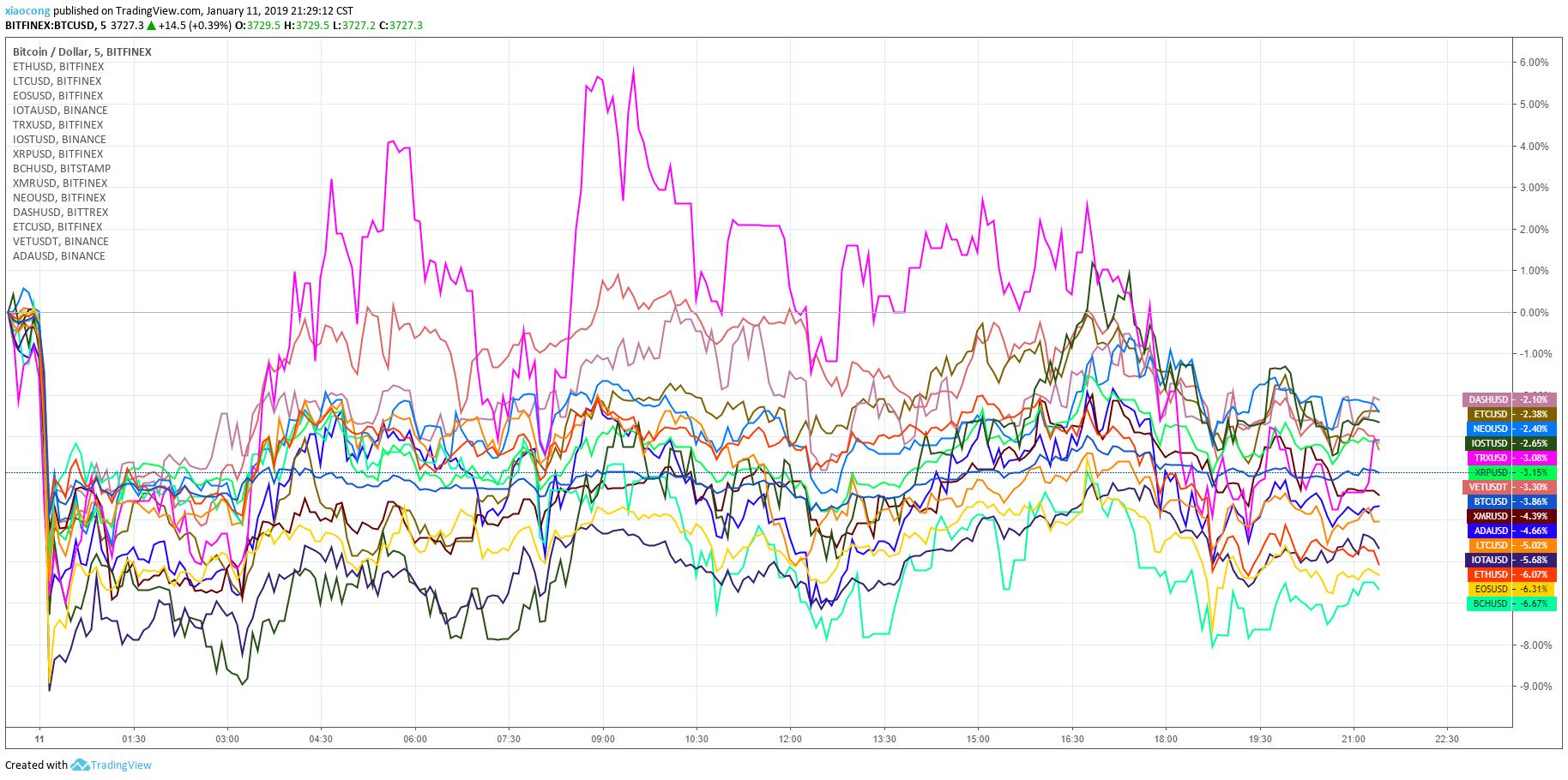 《1月11日小葱晚报   日本虚拟货币交易所Coincheck今日正式被授予牌照;比特币跌下3600USDT - 华尔街见闻》