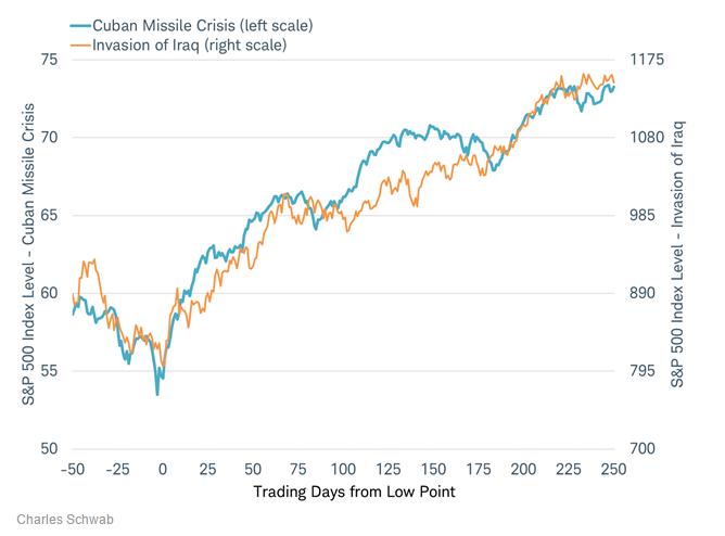 下面这张来自摩根大通的走势图显示,美国股市是如何在一次次危机之后走出逆势,屡创新高...