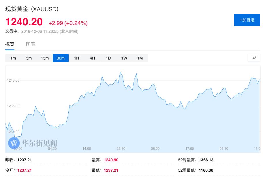 亚盘回忆:黄金再度冲上1240 A股三大指数均跌超1%