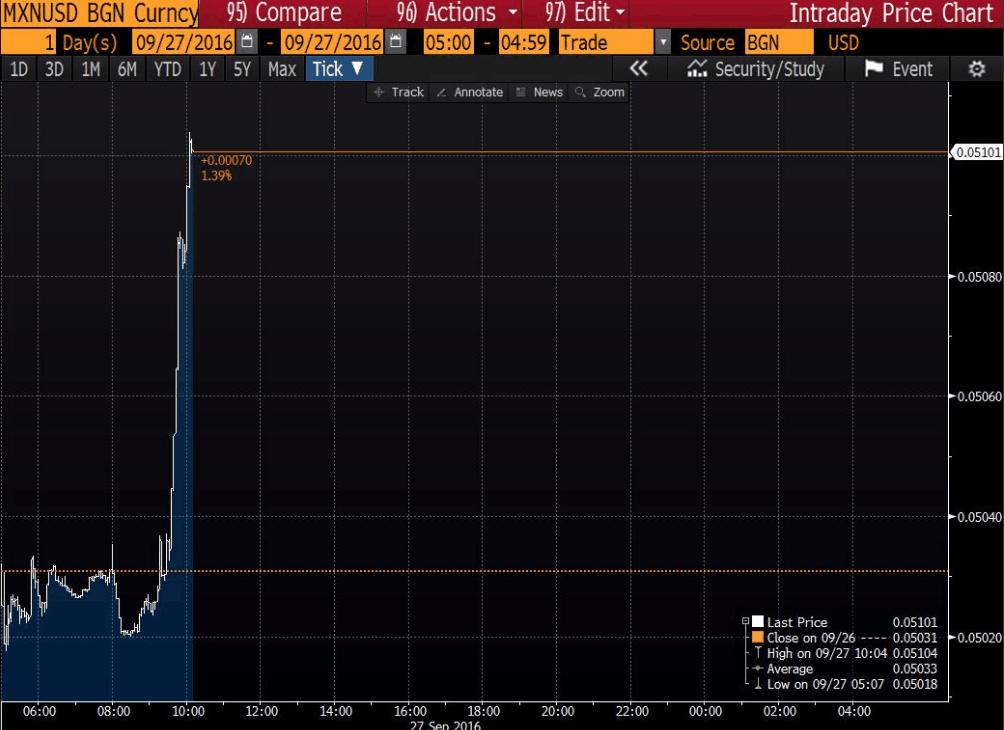 墨西哥比索大涨 市场评分——希拉里1:特朗普0