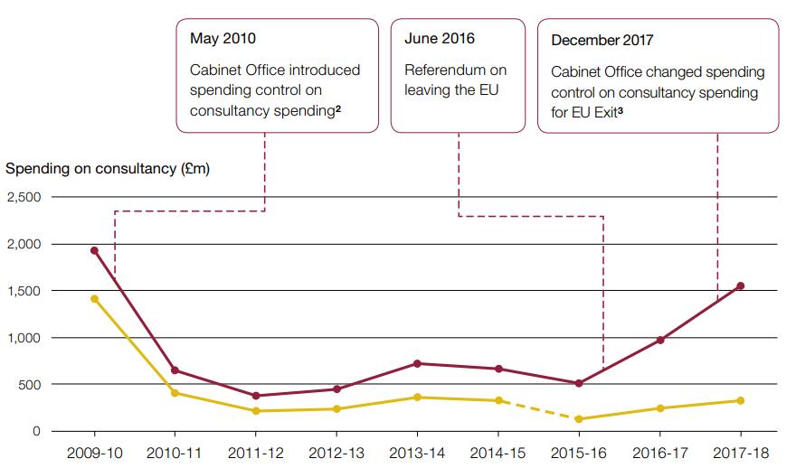 脱欧有多烧钱?英国政府光是咨询费一年就花了近1亿英镑 _中欧新闻_欧洲中文网