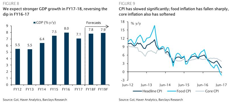 印度2017年gdp增速_17年刚过,外媒就预测中国2018年GDP增速了,预测是低于印度