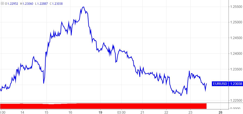 十大时时彩平台:欧元区通胀终值即将公布_如何影响欧/美走势?
