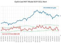 """比特币又来到了""""鬼门关""""-Crypto量化分析日报2月28日"""