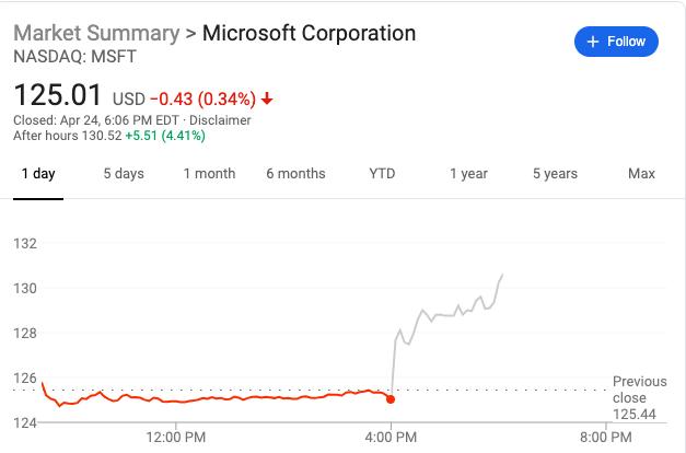 微软财报超预期股价盘后涨超4%市值