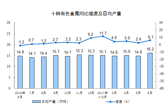 中国6月工业增加值达两年半最高