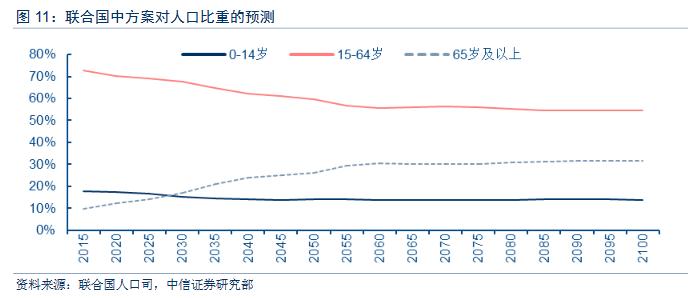 中国人口数量趋势_中国人口长期趋势-人口与经济 外交政策 人口趋势演变对全
