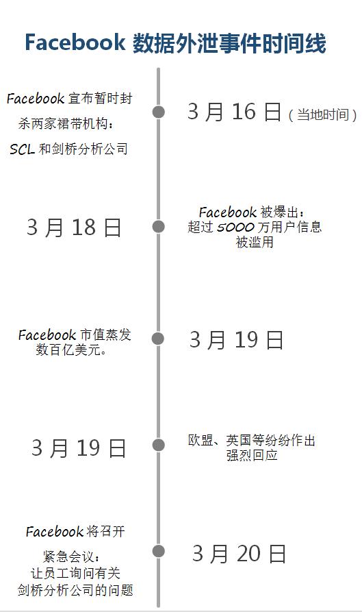 还原脸谱史上最大数据外泄事件始末 - 木买蚂蚁 - hfzhangping的博客
