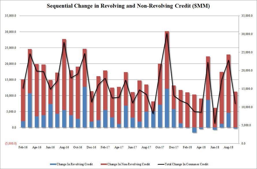 信用卡债务意外下滑 美国新增消费信贷跌至三个月新低 合肥信用卡 第1张