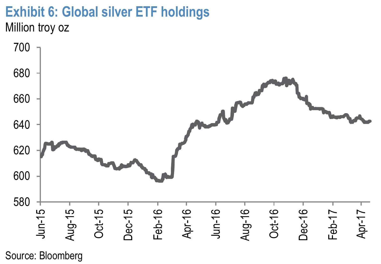 白银的实物需求对银价影响预计较小。美国鹰洋银币销量会因为白银价格上涨而减少,根据US Mint推算,第一季度银币销售量同比下滑47%,然而3月环比增长33%。