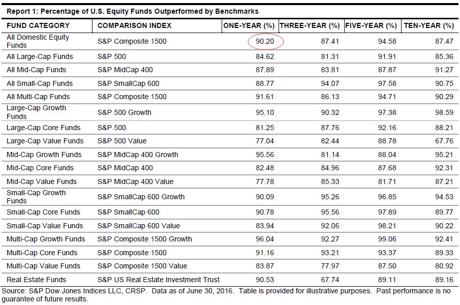 基金经理还有存在必要吗?美国几乎所有股票基金表现不及基准指数