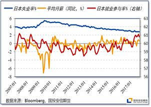 日本gdp图_日本央行进一步放松货币政策 将无限量购债
