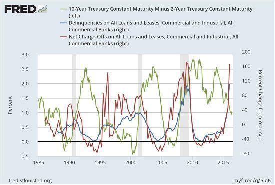 """坏账就像""""传染病"""" 下一个会是美国银行业吗?"""