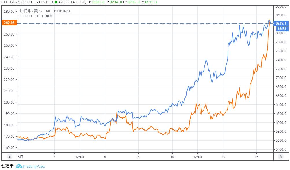 """虚拟币市场静默的""""巨鲸"""":三成以太币由376人掌控,但他们基本不交易"""