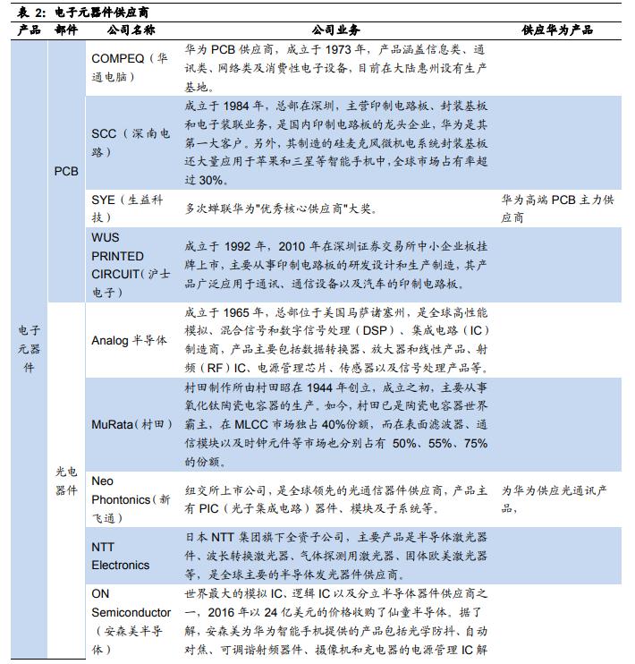 华为CFO孟晚舟被暂扣震动全球市场!这是最详尽华为供应商名单