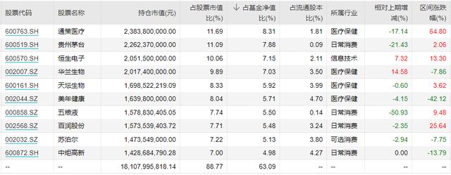 """仍是千亿顶流!""""一哥""""张坤季报""""首提""""反思长期投资框架,降低仓位,减持教育,增持银行"""