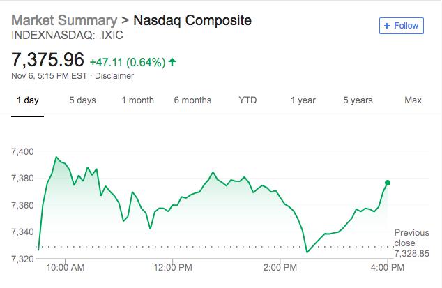 中期选举引关注 美股集体收涨 油价盘中一度跌入熊市