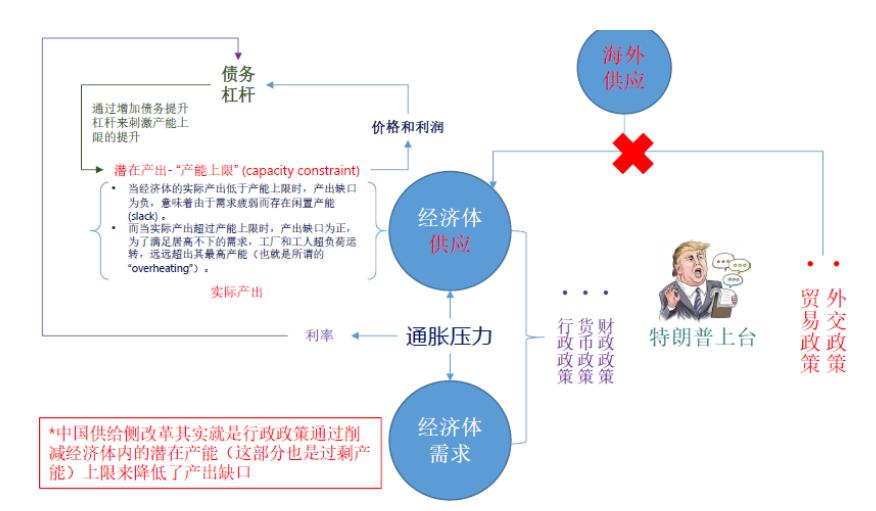 付鹏:深刻理解中国政策和资产变局的推手——全球化的撕裂