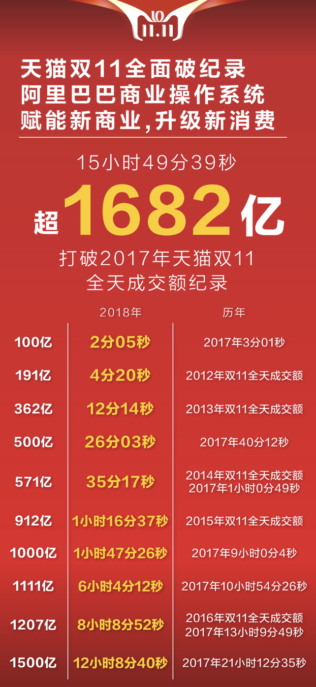 """截至中午12点,已有167个品牌进入""""亿元俱乐部"""",达到去年天猫双11全天水平。"""