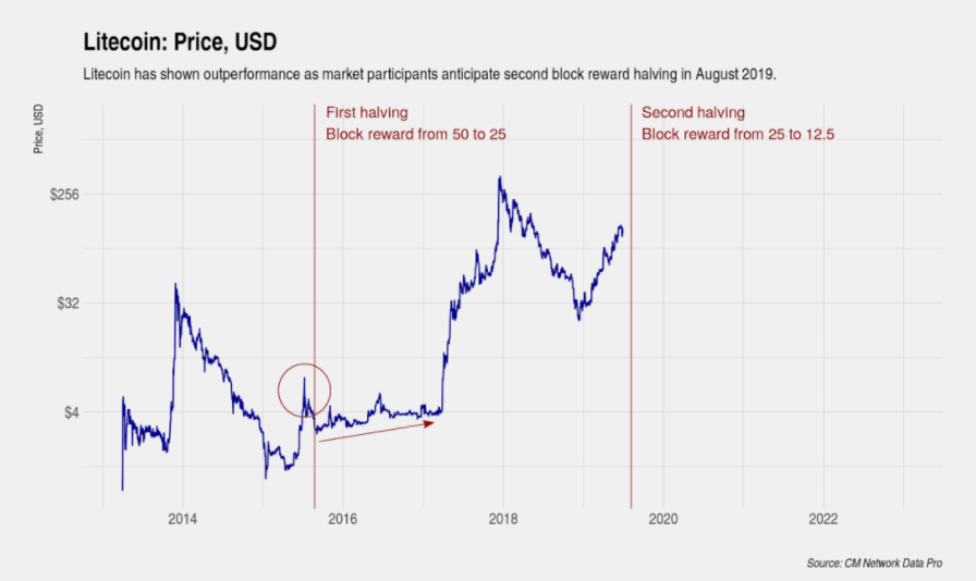 莱特币区块奖励减半进入倒计时!一些挖矿企业终于可以松口气了