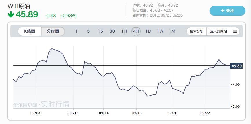 过剩供应翻三倍 OPEC面临的市场压力越来越大
