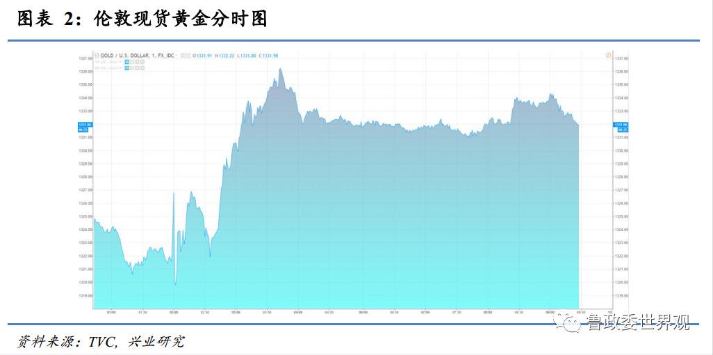 重庆时时彩网络平台:兴业研究:尽管鹰派官员增加,但对中长期美元没什么好处?