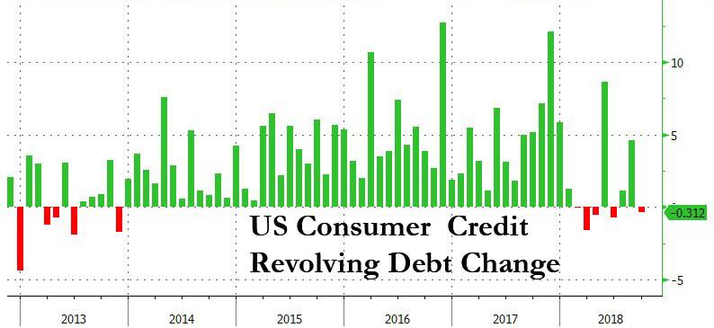 信用卡债务意外下滑 美国新增消费信贷跌至三个月新低 合肥信用卡 第2张