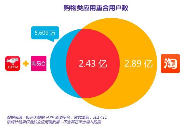 极光大数据统计,京东和唯品会合并用户数量为2.99亿,这些用户中同时安装了手机淘宝的人数高达2.43亿,这部分重合用户将成为双方争夺的对象