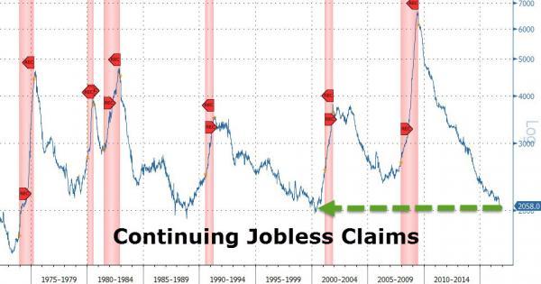美国上周失业首申接近43年新低