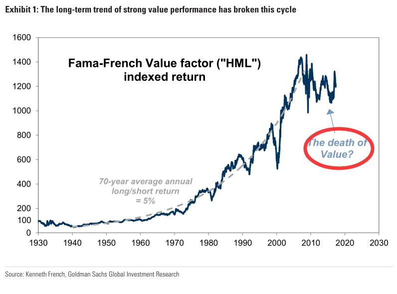 高盛称价值投资已死