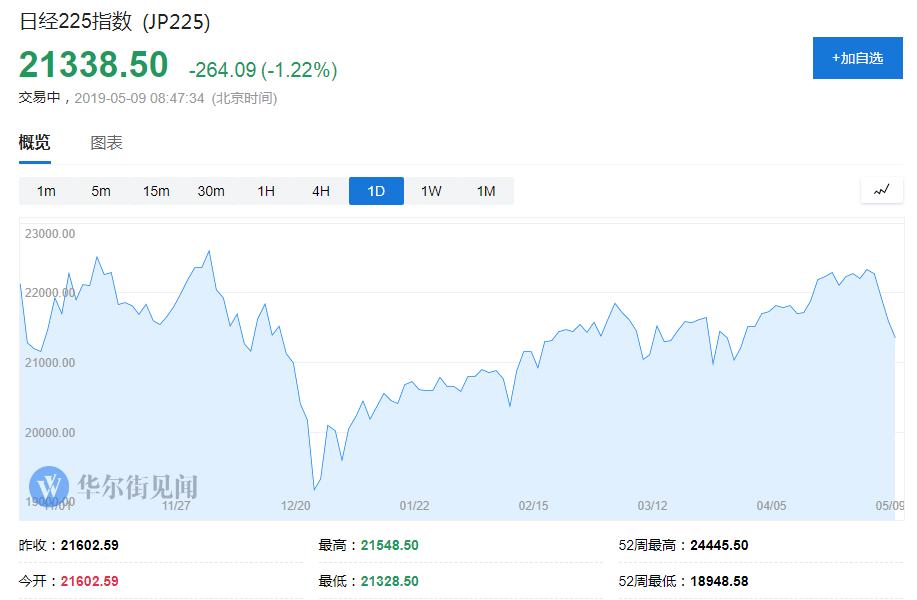 全球股市短线走低 人民币下跌日元上扬,美股期货也扩大跌势