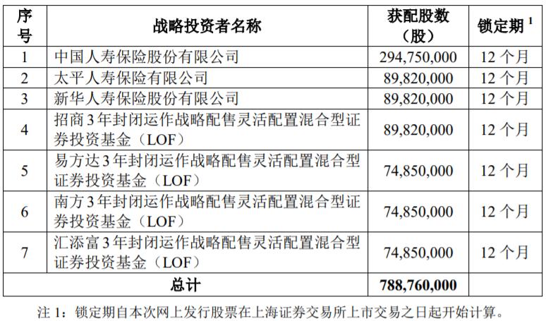 其中成立于今年7月5日的6只战略配售基金,有招商、易方达、南方、汇添富4家进入战略投资者名单,合计获配约3.14亿股,占战略配售总数的39.86%。