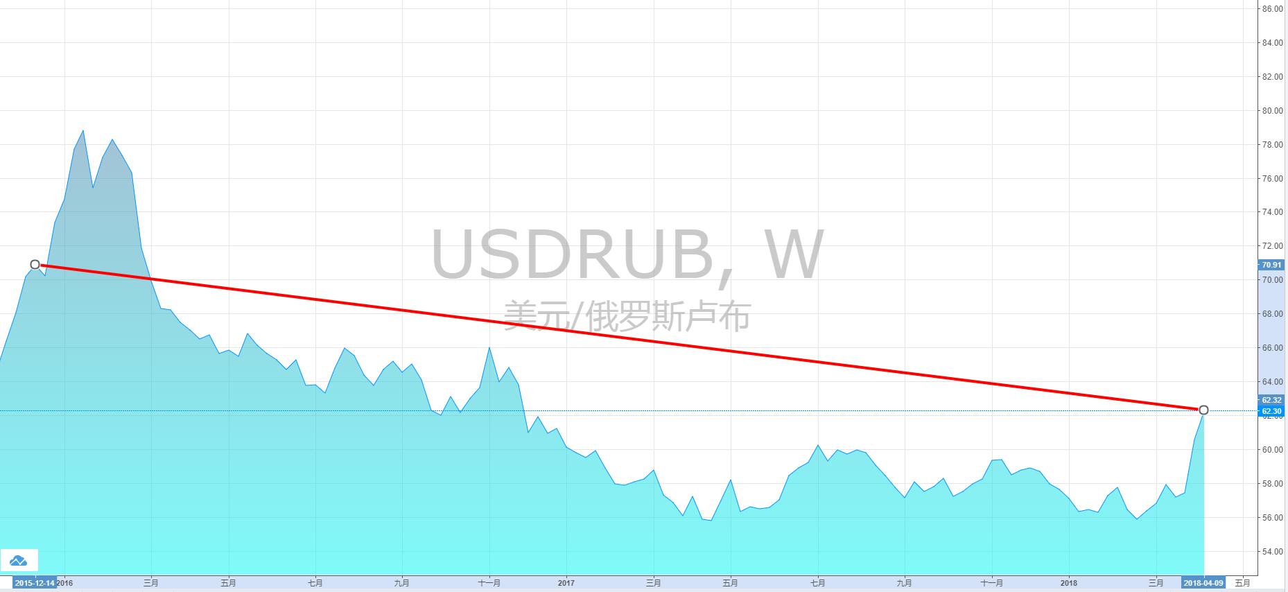 """特朗普抨击中俄玩""""货币贬值游戏"""" 事实真的如此吗?"""