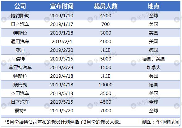 汽车业寒冬中,全球车企已累计裁员3.8万人,数字还在增加 _法国新闻_法国中文网