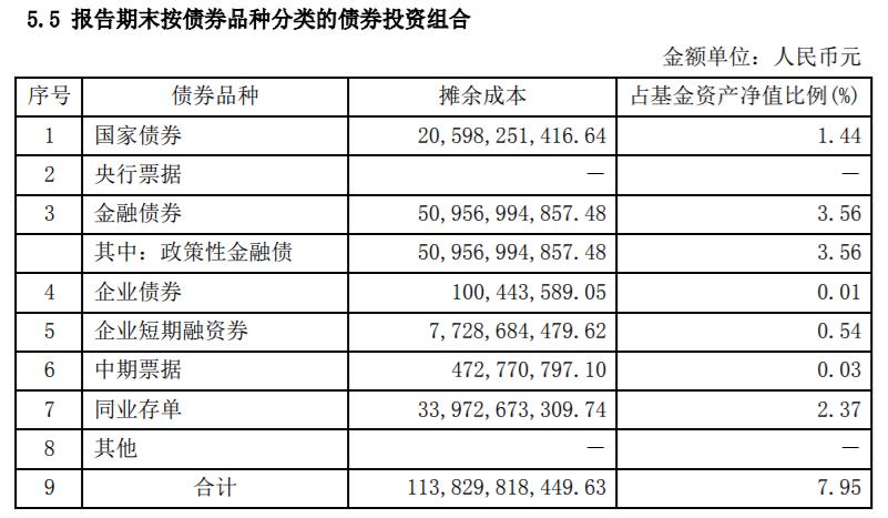图片来自天弘余额宝货币市场基金二季度报告