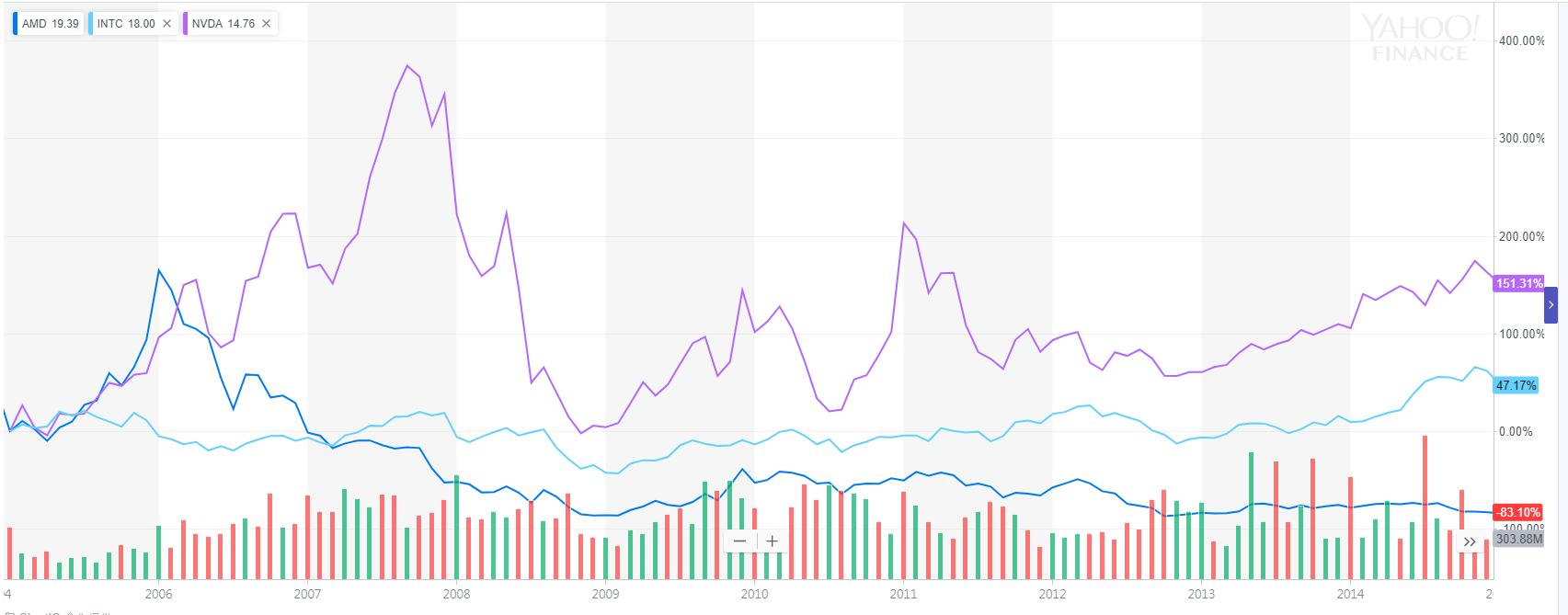 三國股價2005-2014年.PNG