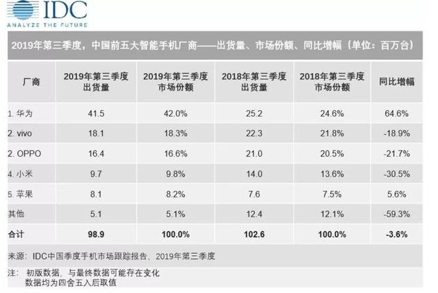 """""""IDC 三季度 中国 手机""""的图片搜索结果"""