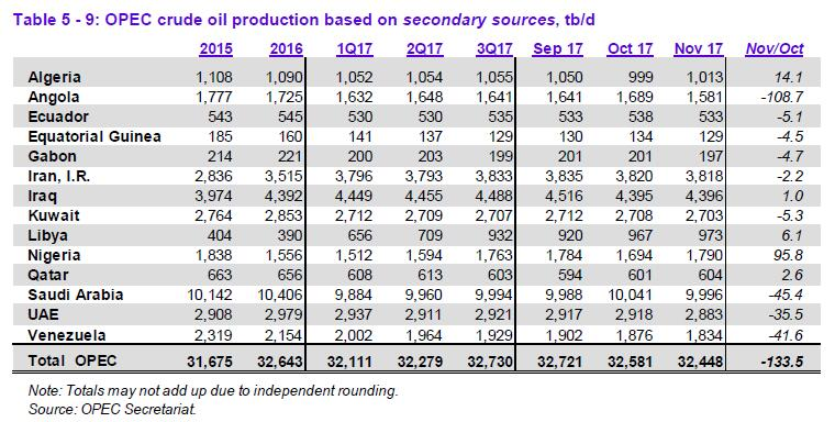 OPEC预计2018年底原油市场实现平衡 11月产量创6个月新低