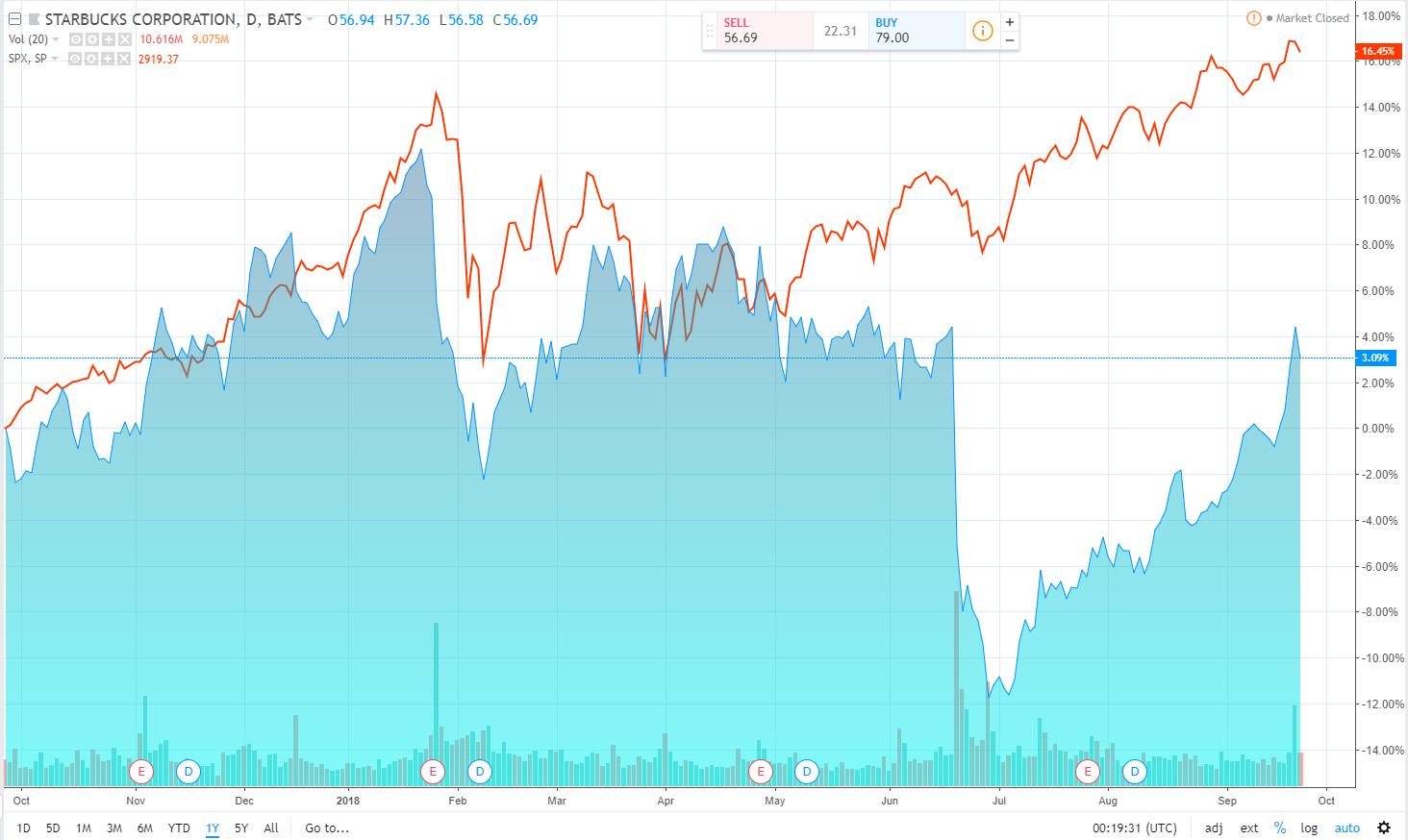 业绩和股价停滞不前,星巴克将宣布重大重组和裁员方案
